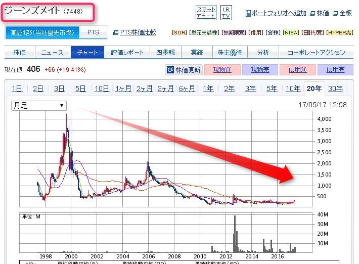 ジーンズ メイト 株価